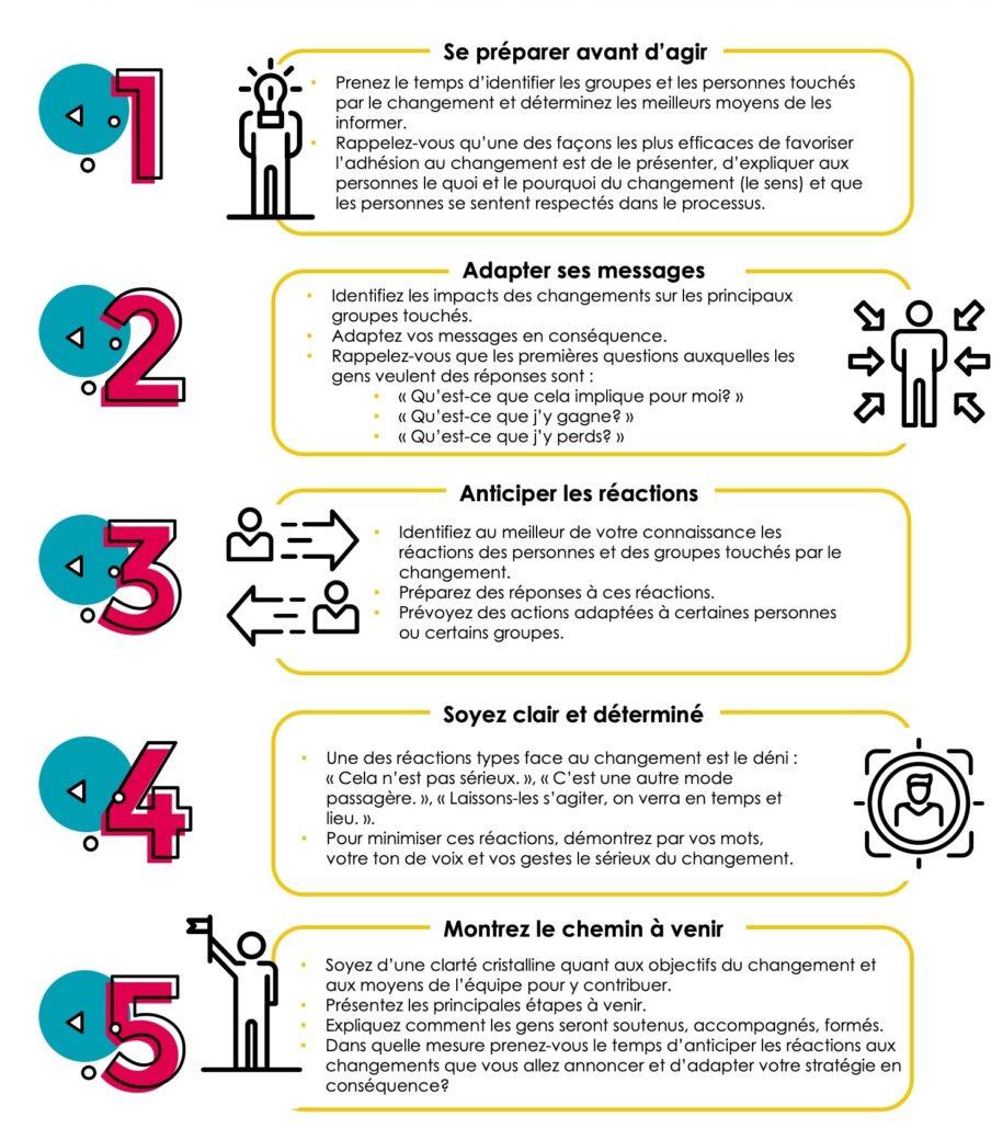 Schéma explicatif avec les tactiques 1 à 5 pour favoriser l'adhésion au changement