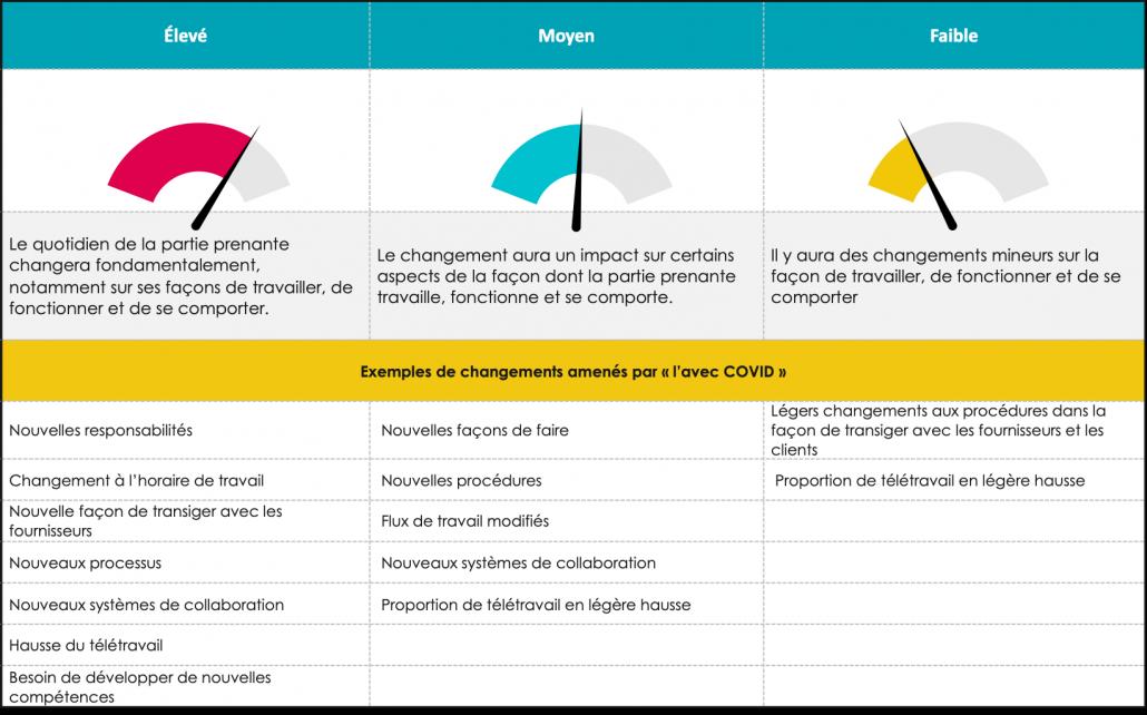 tableau d'impacts en période de changement ou transformation